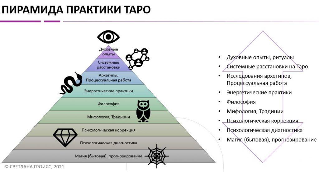 пирамида практики таро, пирамида таро, карты таро, психологическая работа таро